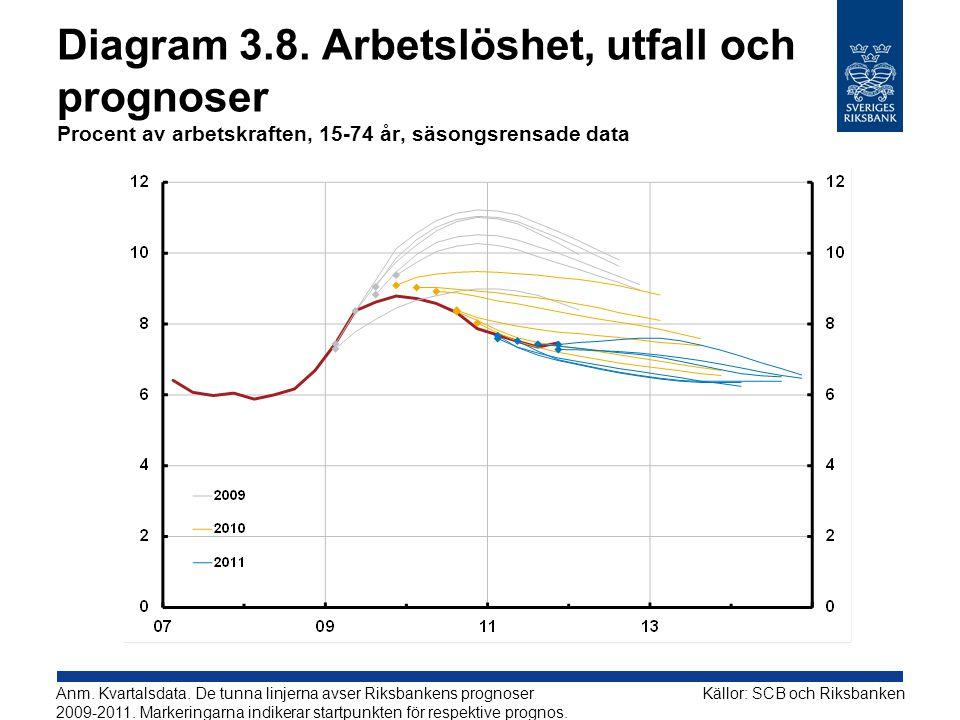 Diagram 3.8. Arbetslöshet, utfall och prognoser Procent av arbetskraften, 15-74 år, säsongsrensade data