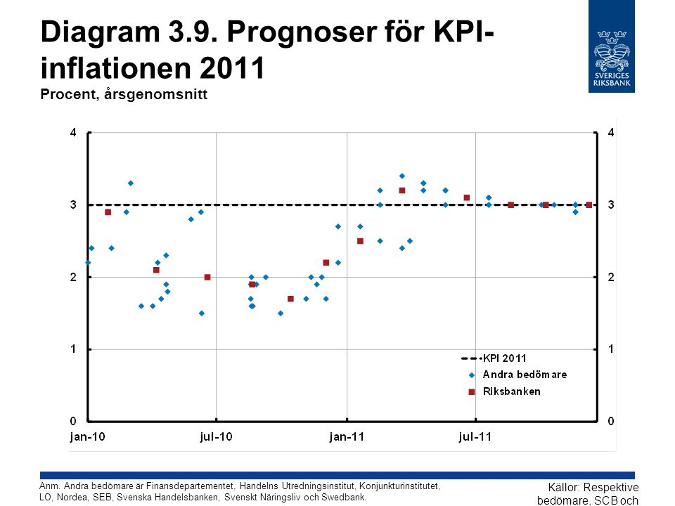 Diagram 3.9. Prognoser för KPI-inflationen 2011 Procent, årsgenomsnitt