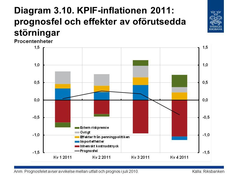 Diagram 3.10. KPIF-inflationen 2011: prognosfel och effekter av oförutsedda störningar Procentenheter