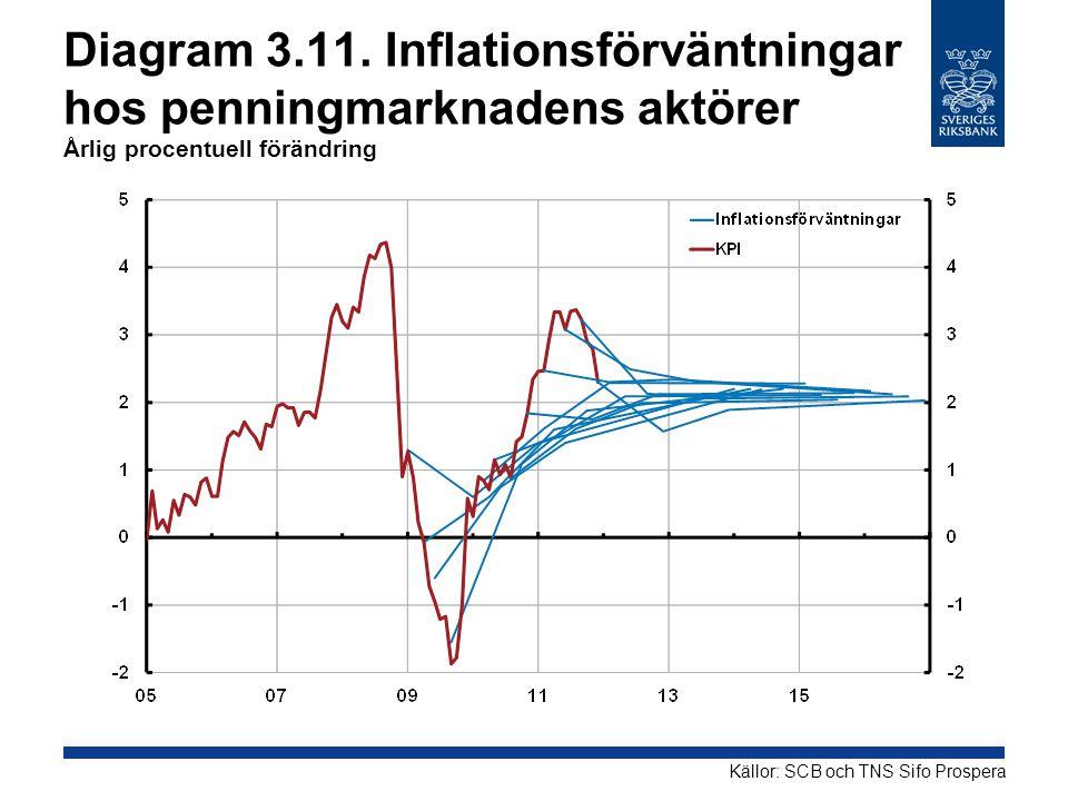 Diagram 3.11. Inflationsförväntningar hos penningmarknadens aktörer Årlig procentuell förändring