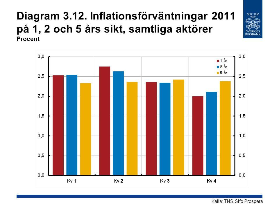 Diagram 3.12. Inflationsförväntningar 2011 på 1, 2 och 5 års sikt, samtliga aktörer Procent