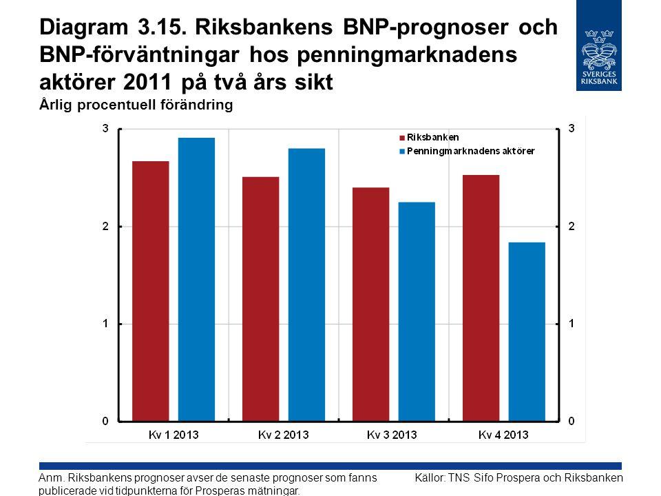 Diagram 3.15. Riksbankens BNP-prognoser och BNP-förväntningar hos penningmarknadens aktörer 2011 på två års sikt Årlig procentuell förändring