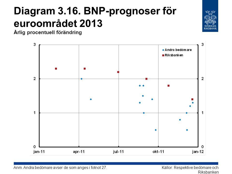 Diagram 3.16. BNP-prognoser för euroområdet 2013 Årlig procentuell förändring