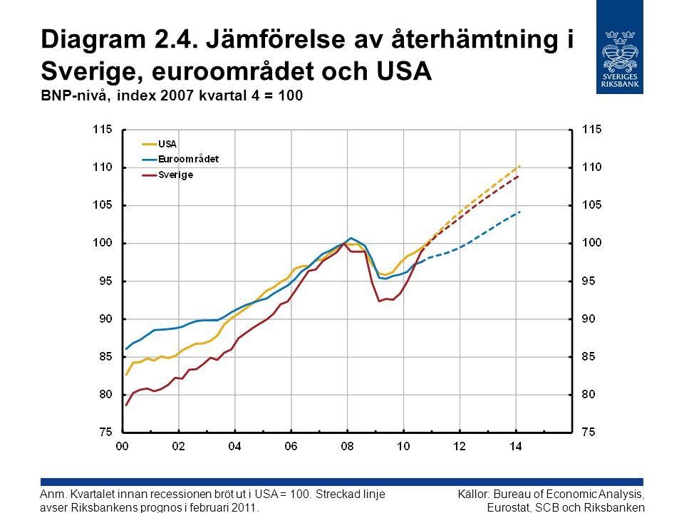 Diagram 2.4. Jämförelse av återhämtning i Sverige, euroområdet och USA BNP-nivå, index 2007 kvartal 4 = 100