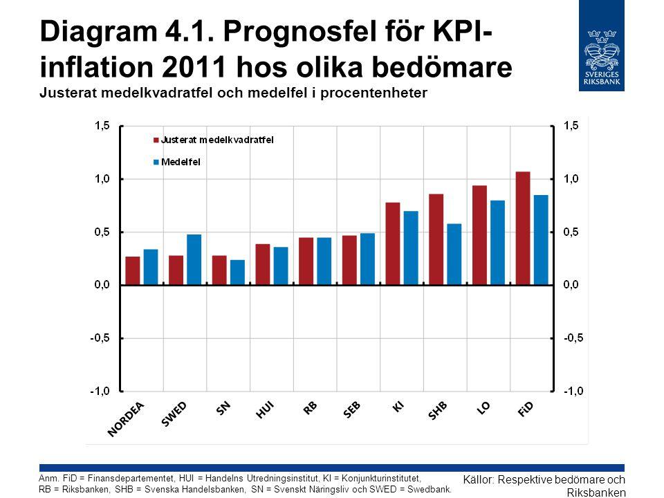 Diagram 4.1. Prognosfel för KPI-inflation 2011 hos olika bedömare Justerat medelkvadratfel och medelfel i procentenheter