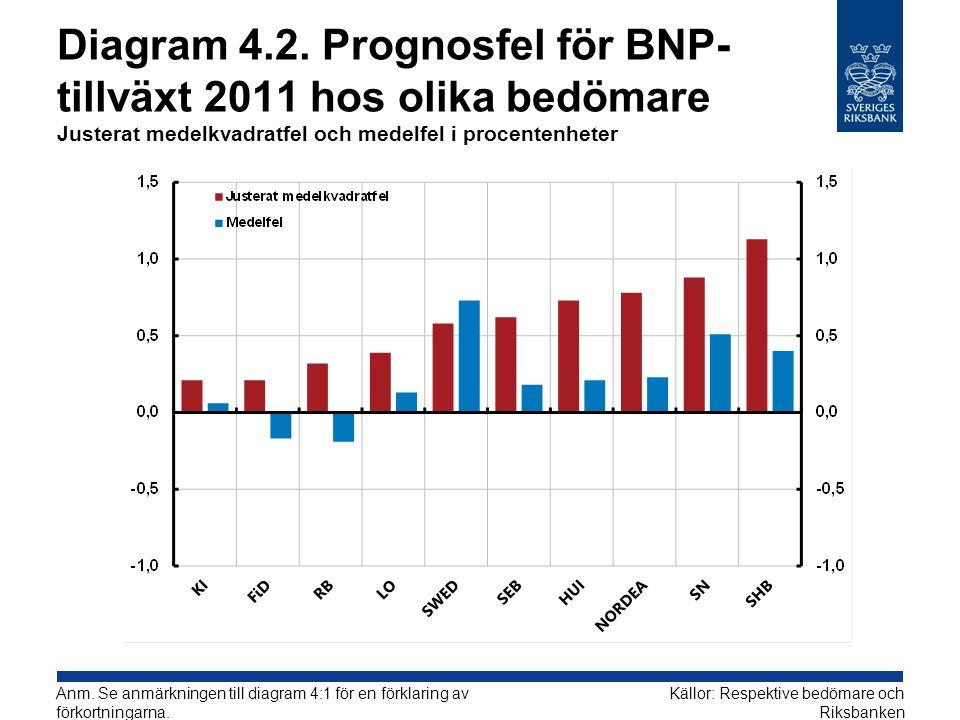 Diagram 4.2. Prognosfel för BNP-tillväxt 2011 hos olika bedömare Justerat medelkvadratfel och medelfel i procentenheter