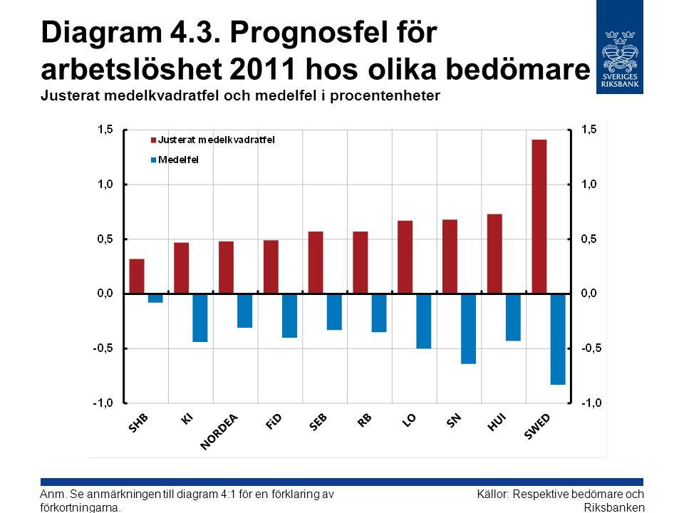 Diagram 4.3. Prognosfel för arbetslöshet 2011 hos olika bedömare Justerat medelkvadratfel och medelfel i procentenheter