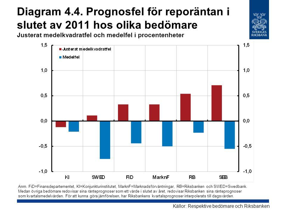 Diagram 4.4. Prognosfel för reporäntan i slutet av 2011 hos olika bedömare Justerat medelkvadratfel och medelfel i procentenheter