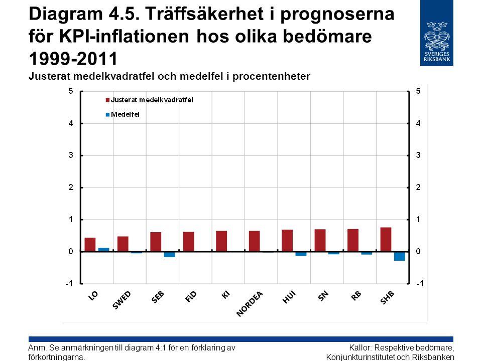 Diagram 4.5. Träffsäkerhet i prognoserna för KPI-inflationen hos olika bedömare 1999-2011 Justerat medelkvadratfel och medelfel i procentenheter