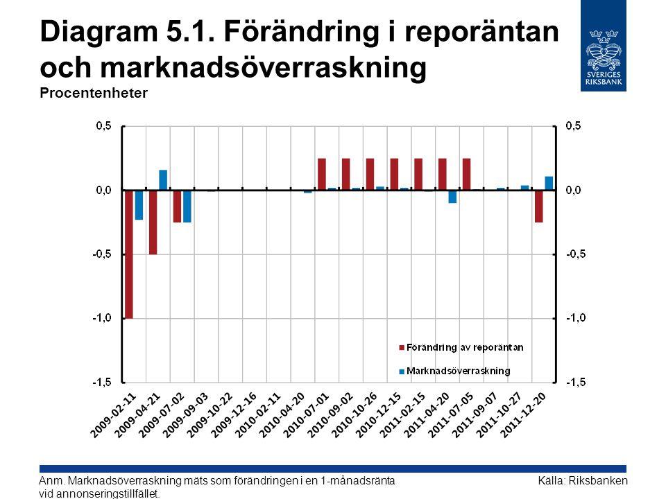 Diagram 5.1. Förändring i reporäntan och marknadsöverraskning Procentenheter