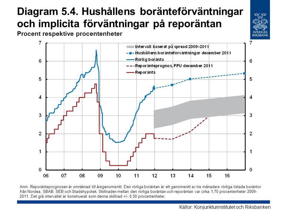 Diagram 5.4. Hushållens boränteförväntningar och implicita förväntningar på reporäntan Procent respektive procentenheter