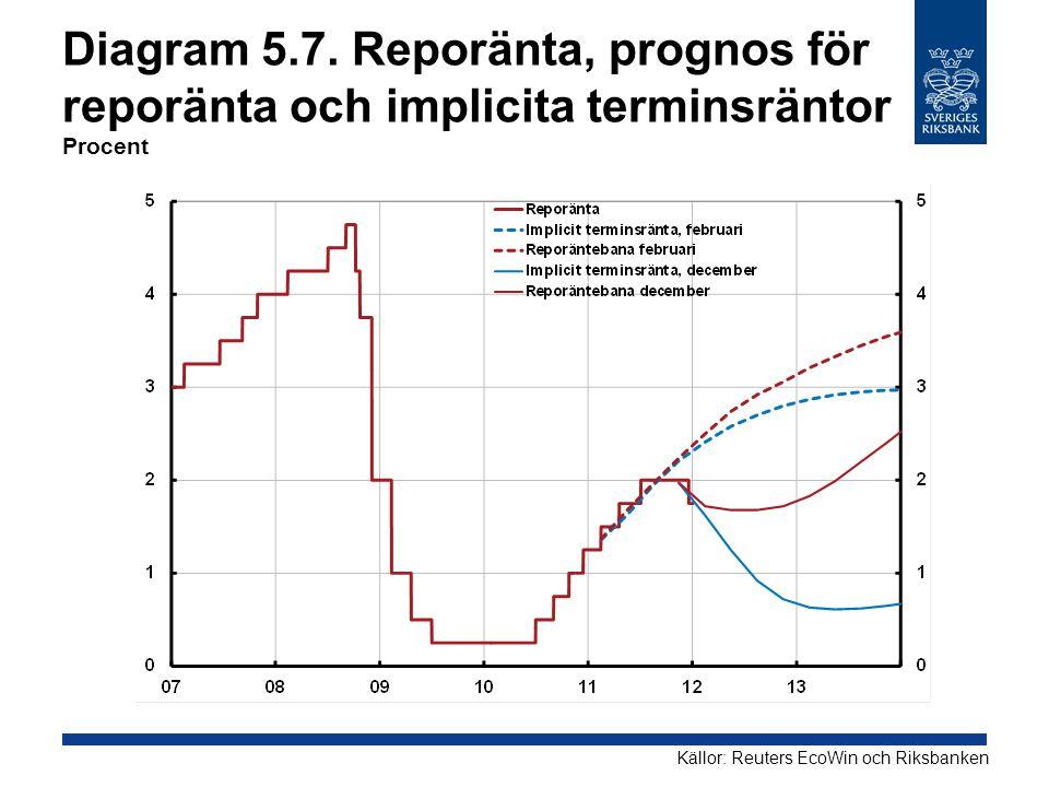 Diagram 5.7. Reporänta, prognos för reporänta och implicita terminsräntor Procent