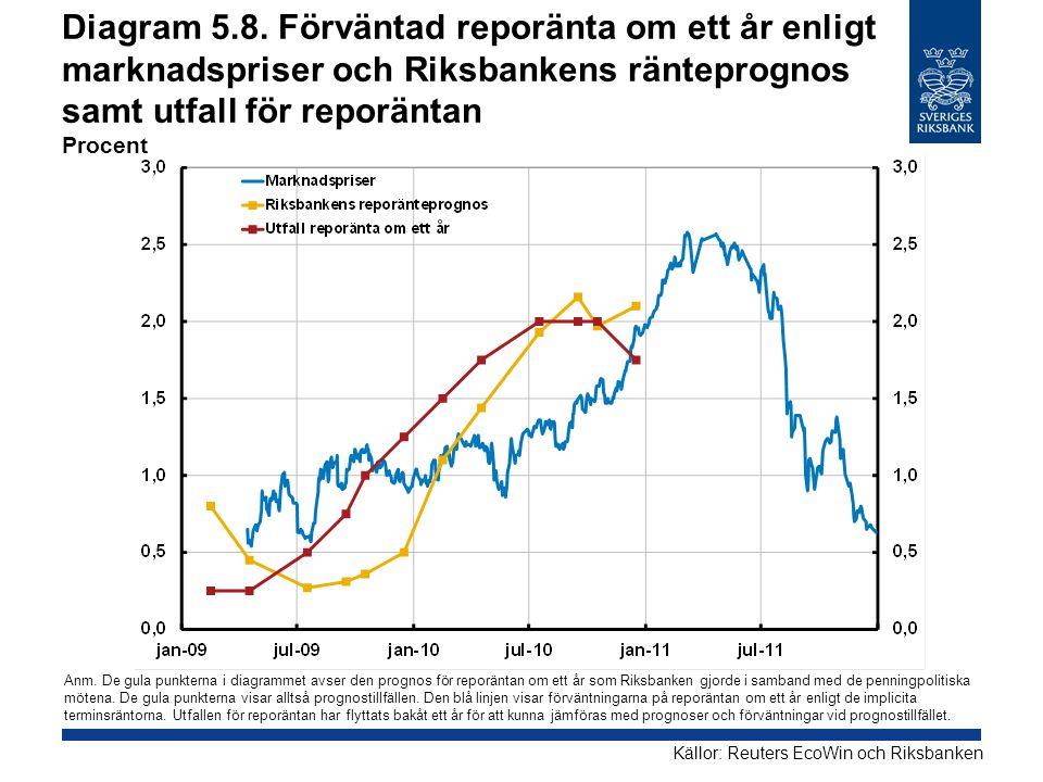 Diagram 5.8. Förväntad reporänta om ett år enligt marknadspriser och Riksbankens ränteprognos samt utfall för reporäntan Procent