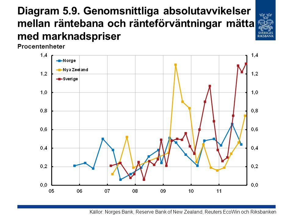 Diagram 5.9. Genomsnittliga absolutavvikelser mellan räntebana och ränteförväntningar mätta med marknadspriser Procentenheter