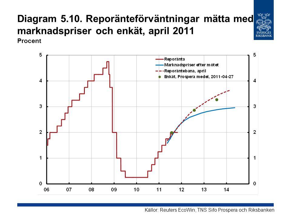 Diagram 5.10. Reporänteförväntningar mätta med marknadspriser och enkät, april 2011 Procent