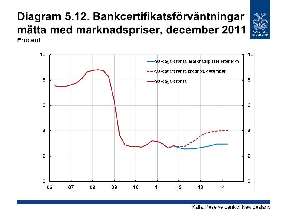 Diagram 5.12. Bankcertifikatsförväntningar mätta med marknadspriser, december 2011 Procent