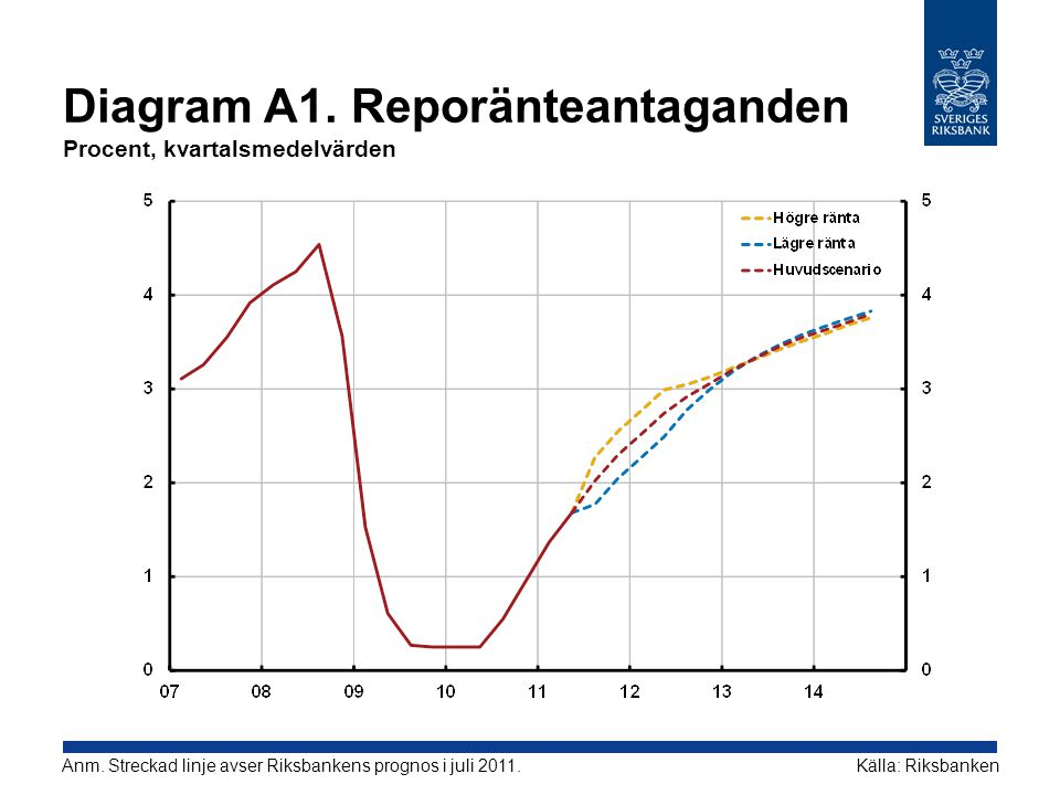 Diagram A1. Reporänteantaganden Procent, kvartalsmedelvärden