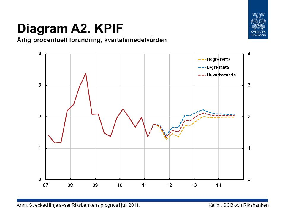 Diagram A2. KPIF Årlig procentuell förändring, kvartalsmedelvärden