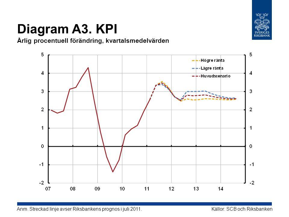 Diagram A3. KPI Årlig procentuell förändring, kvartalsmedelvärden