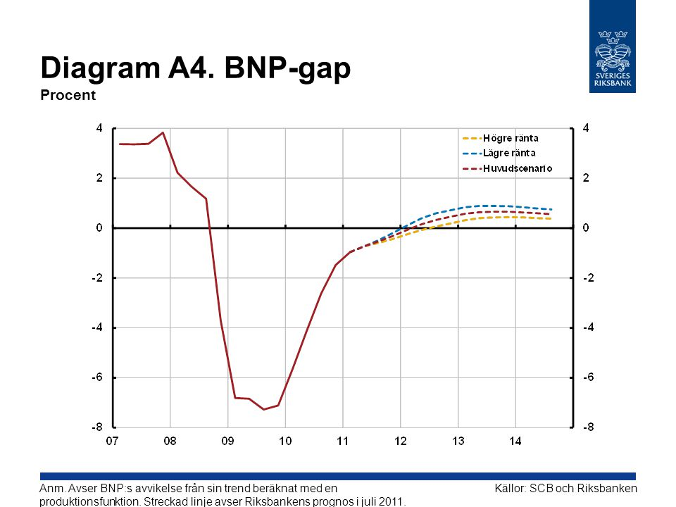 Diagram A4. BNP-gap Procent