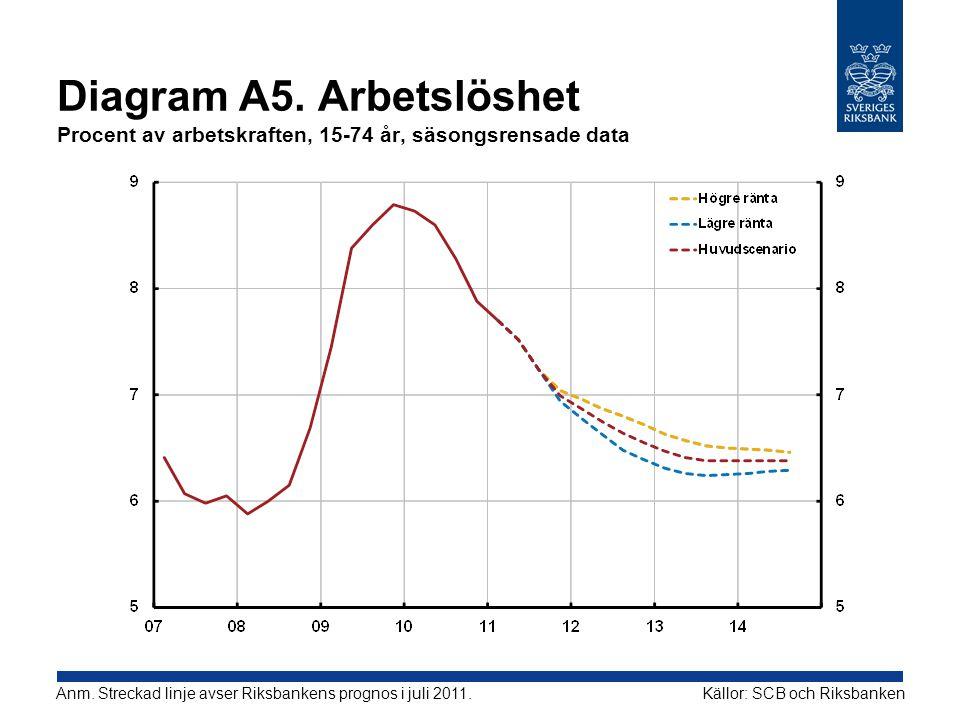 Diagram A5. Arbetslöshet Procent av arbetskraften, 15-74 år, säsongsrensade data