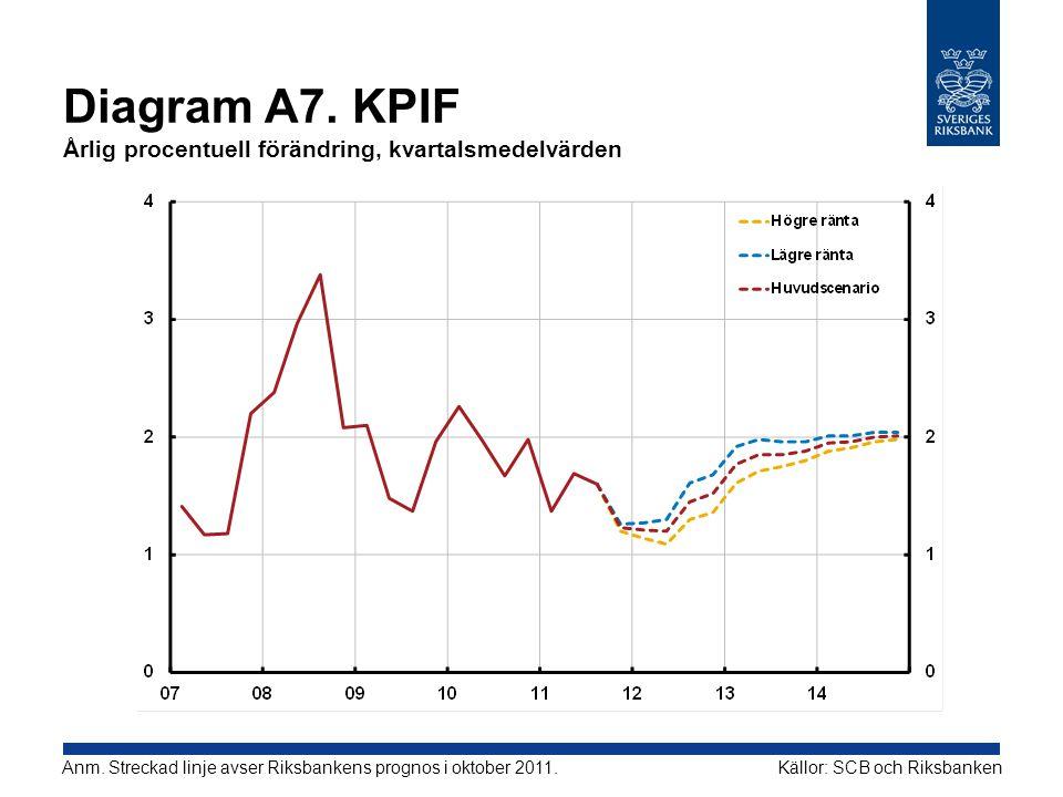 Diagram A7. KPIF Årlig procentuell förändring, kvartalsmedelvärden