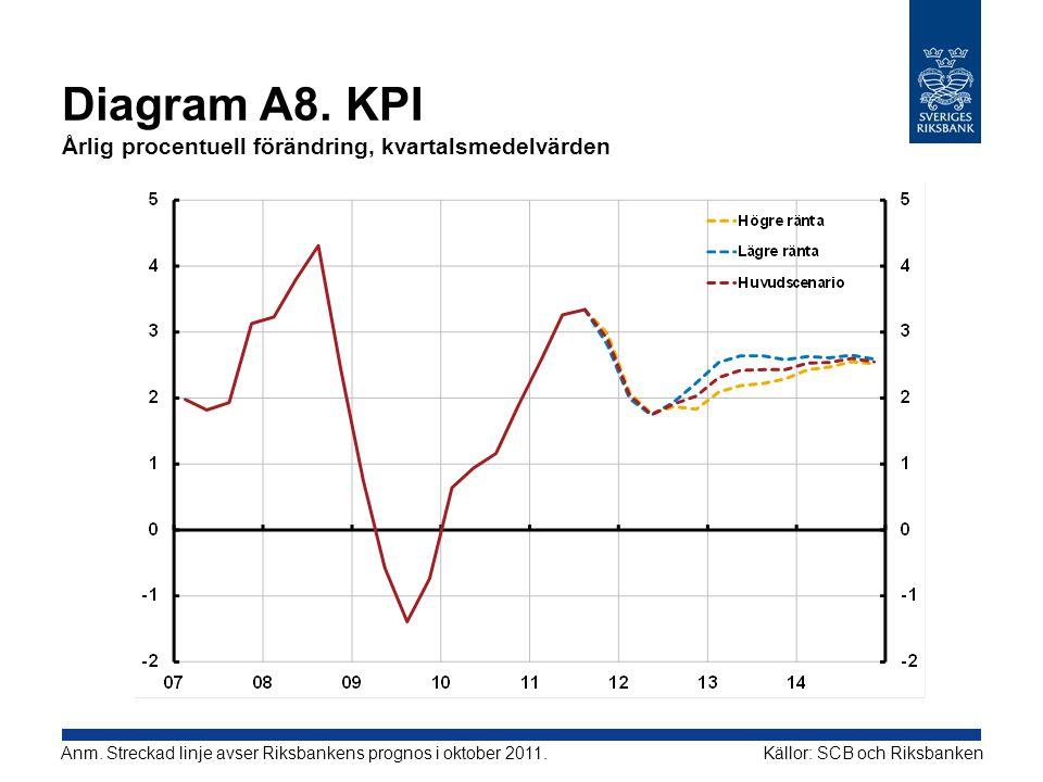 Diagram A8. KPI Årlig procentuell förändring, kvartalsmedelvärden