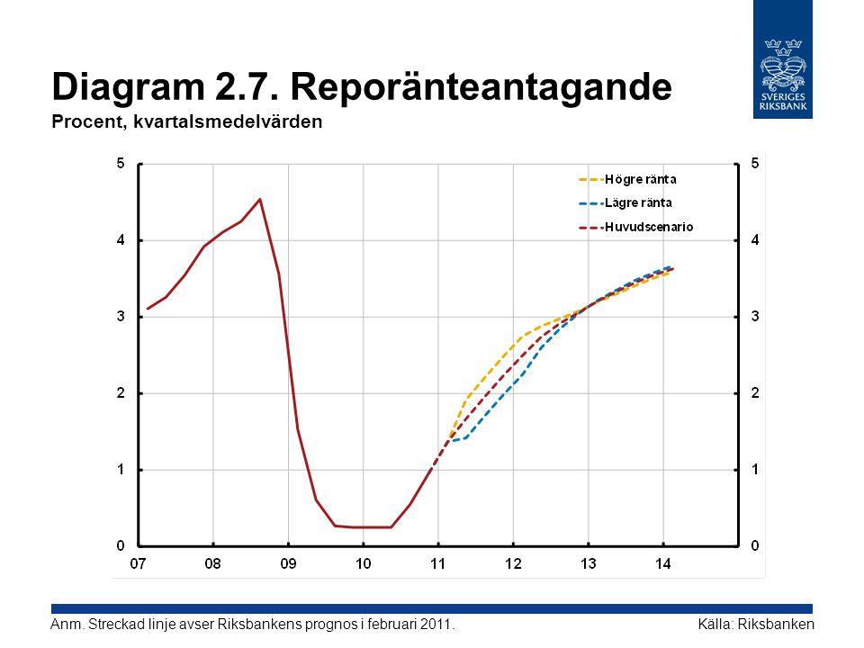 Diagram 2.7. Reporänteantagande Procent, kvartalsmedelvärden