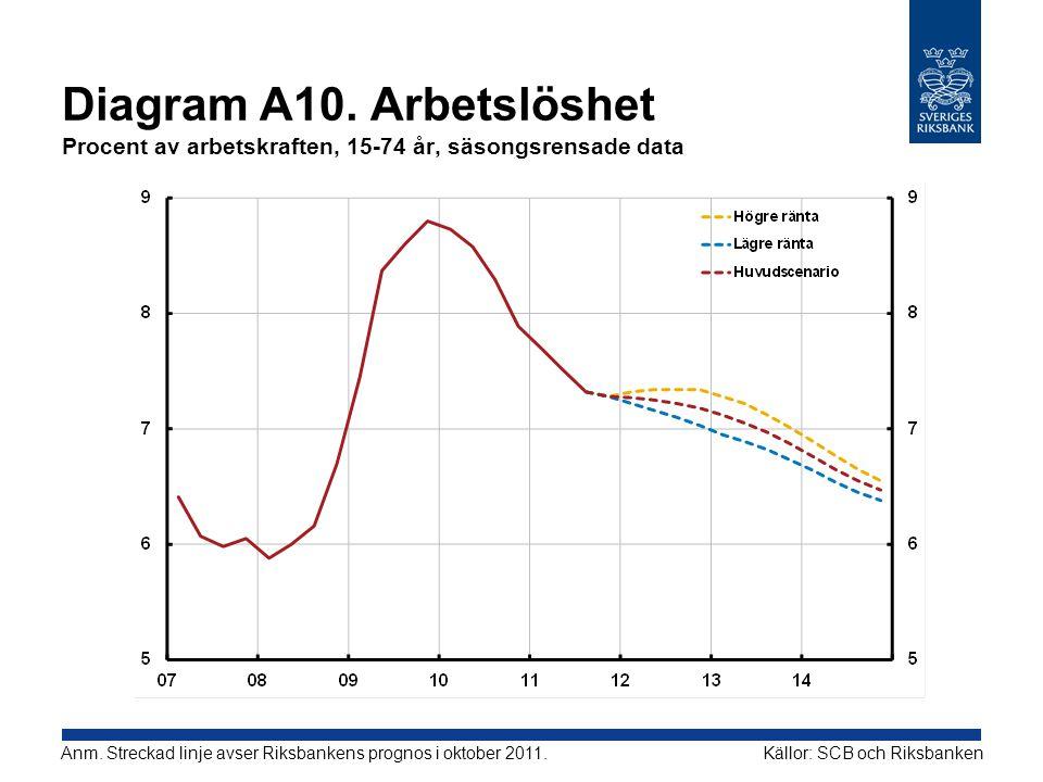 Diagram A10. Arbetslöshet Procent av arbetskraften, 15-74 år, säsongsrensade data