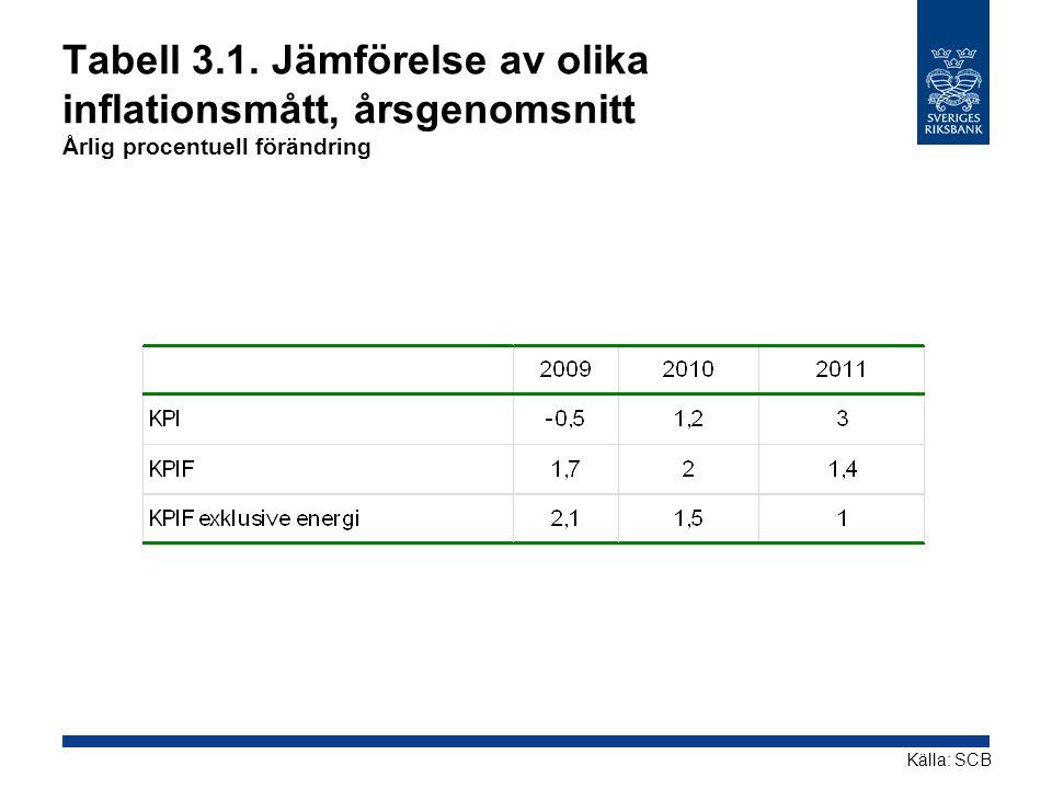 Tabell 3.1. Jämförelse av olika inflationsmått, årsgenomsnitt Årlig procentuell förändring