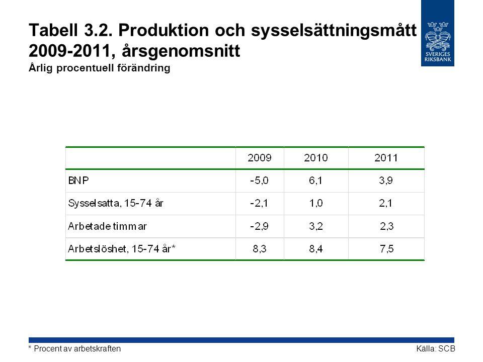 Tabell 3.2. Produktion och sysselsättningsmått 2009-2011, årsgenomsnitt Årlig procentuell förändring