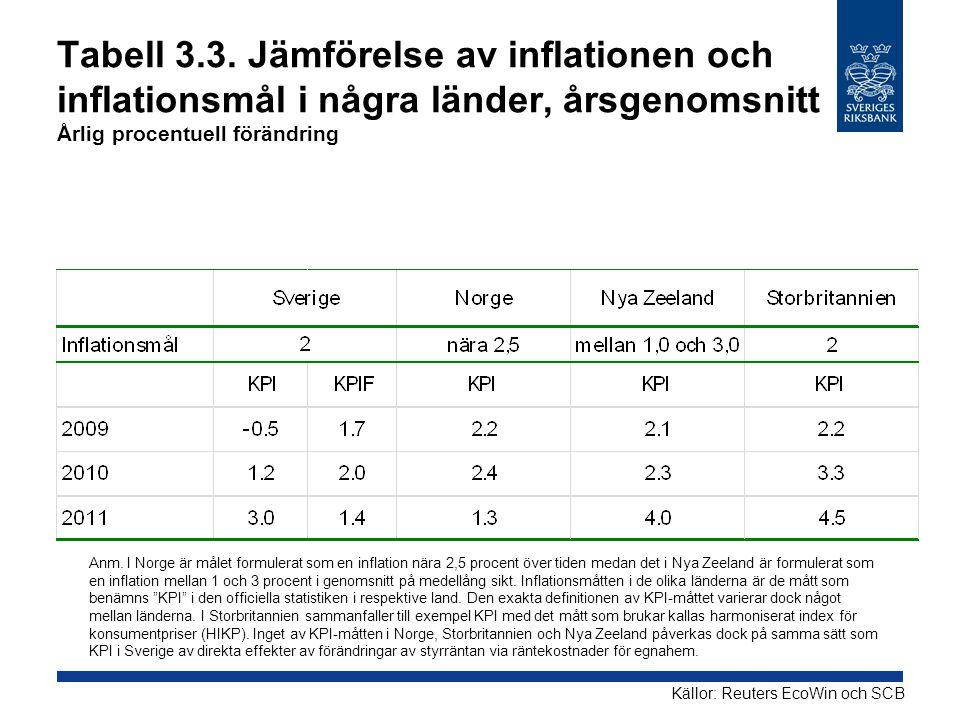 Tabell 3.3. Jämförelse av inflationen och inflationsmål i några länder, årsgenomsnitt Årlig procentuell förändring