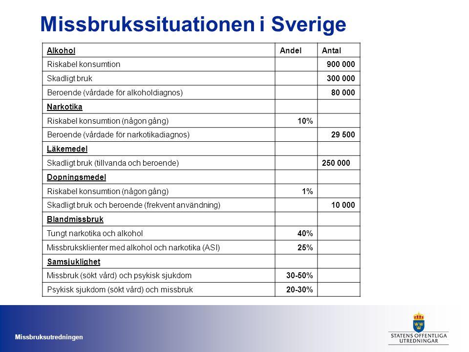 Missbrukssituationen i Sverige