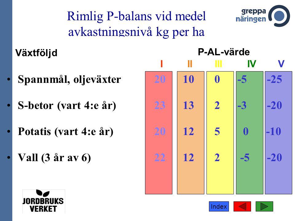 Rimlig P-balans vid medel avkastningsnivå kg per ha