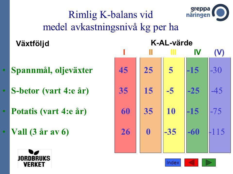 Rimlig K-balans vid medel avkastningsnivå kg per ha