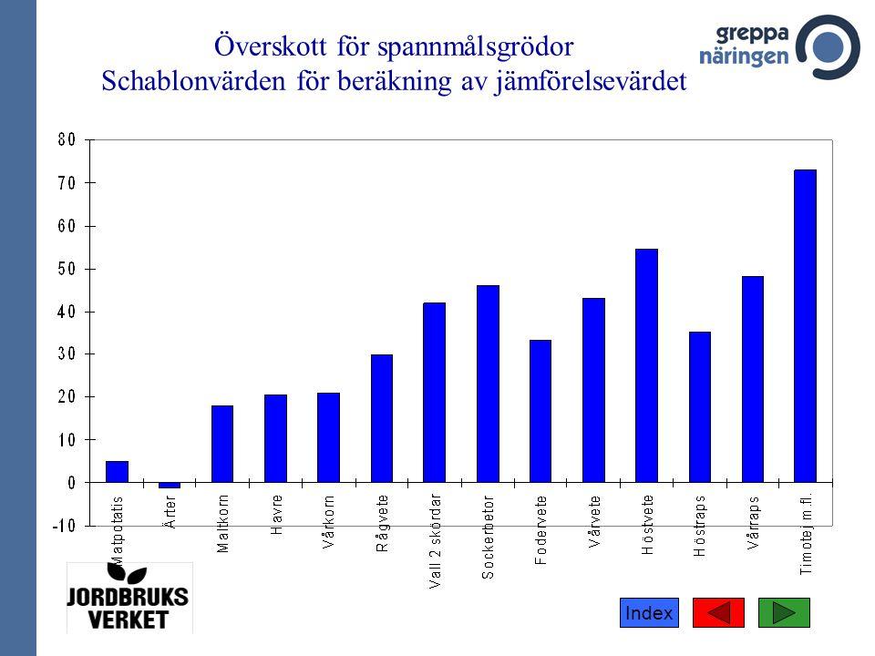 Överskott för spannmålsgrödor Schablonvärden för beräkning av jämförelsevärdet