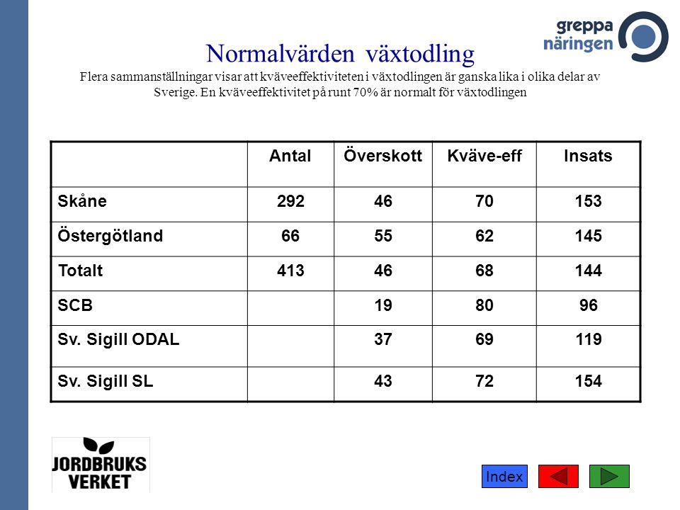 Normalvärden växtodling Flera sammanställningar visar att kväveeffektiviteten i växtodlingen är ganska lika i olika delar av Sverige. En kväveeffektivitet på runt 70% är normalt för växtodlingen