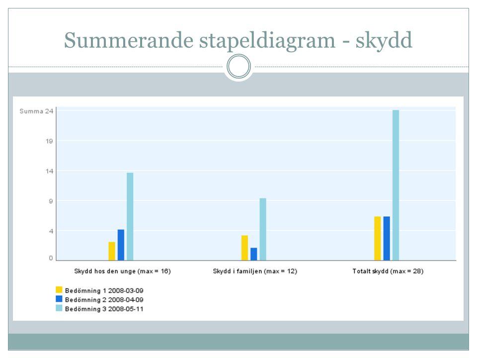 Summerande stapeldiagram - skydd