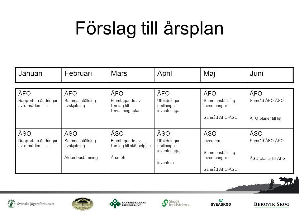 Förslag till årsplan Januari Februari Mars April Maj Juni ÄFO ÄSO
