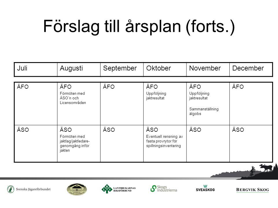 Förslag till årsplan (forts.)
