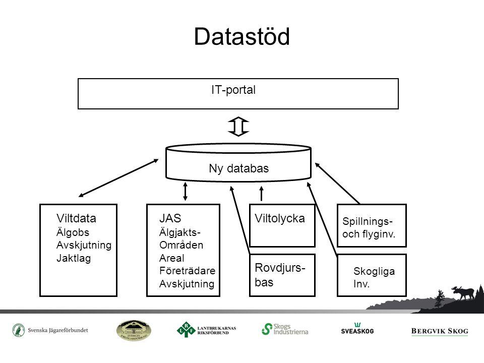 Datastöd IT-portal Ny databas Viltdata JAS Viltolycka Rovdjurs- bas