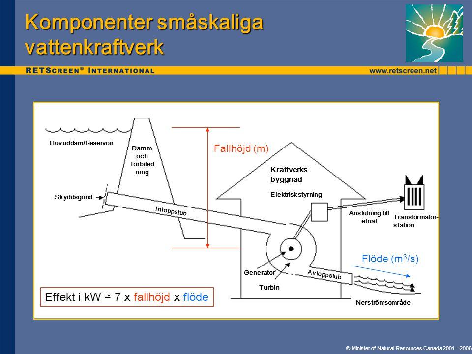 Komponenter småskaliga vattenkraftverk