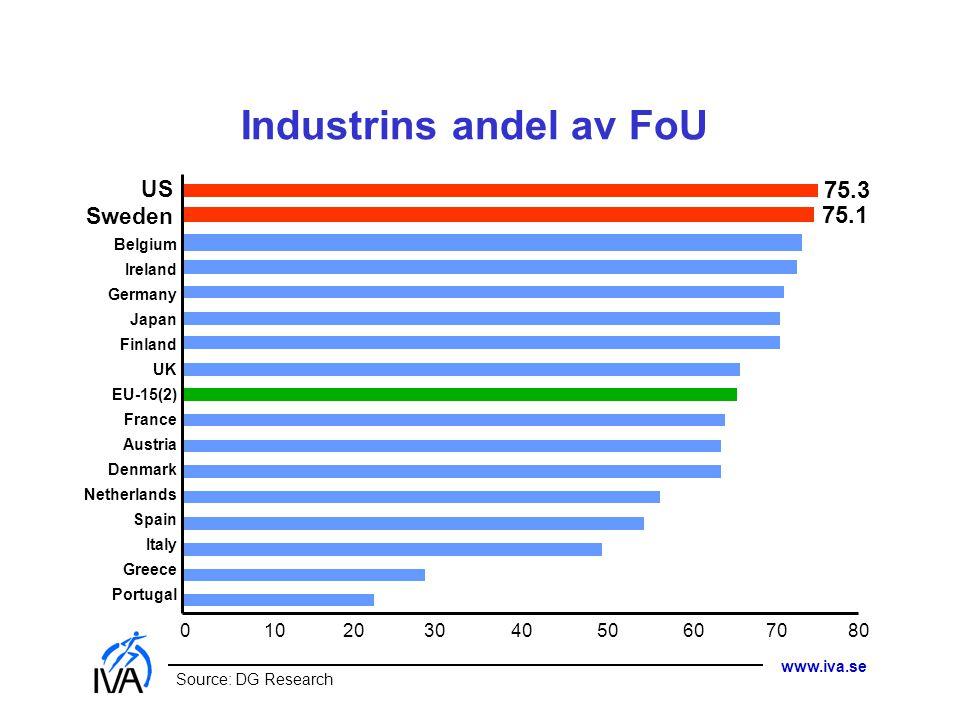 Industrins andel av FoU