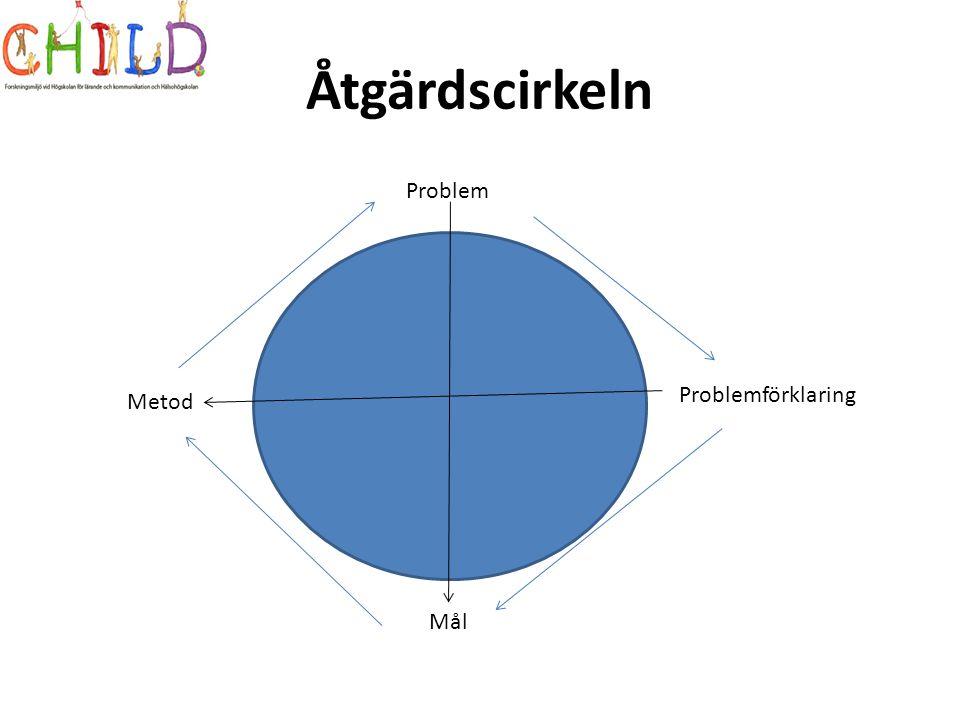 Åtgärdscirkeln Problem Problemförklaring Metod Mål