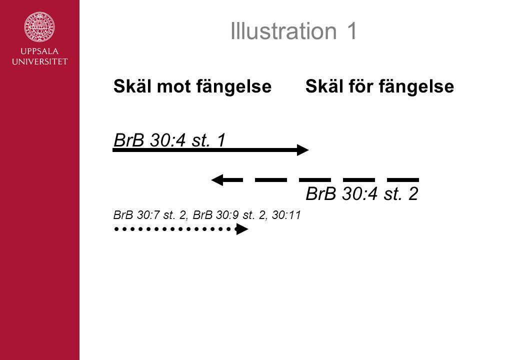 Illustration 1 Skäl mot fängelse Skäl för fängelse BrB 30:4 st. 1