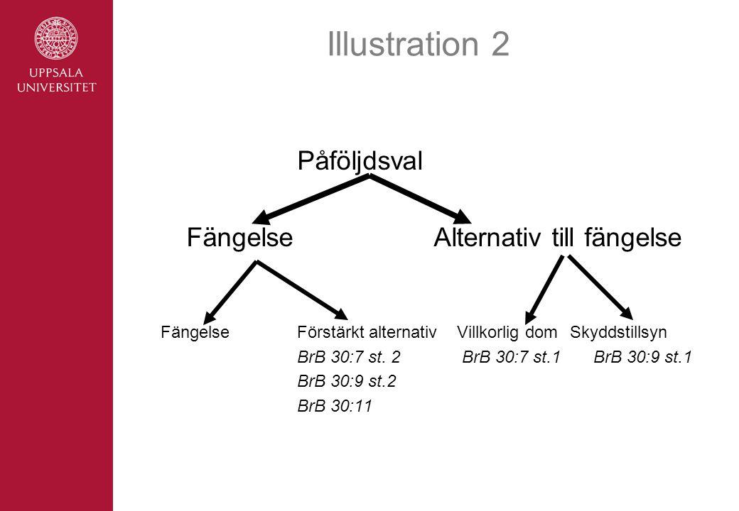 Illustration 2 Påföljdsval Fängelse Alternativ till fängelse
