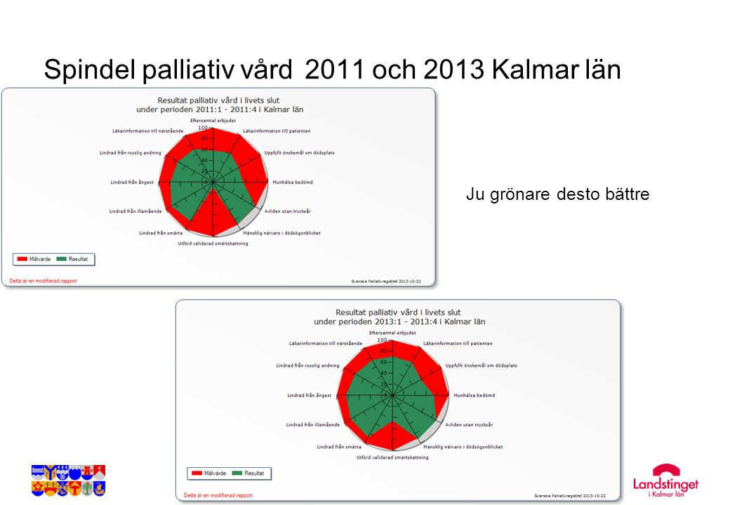 Spindel palliativ vård 2011 och 2013 Kalmar län