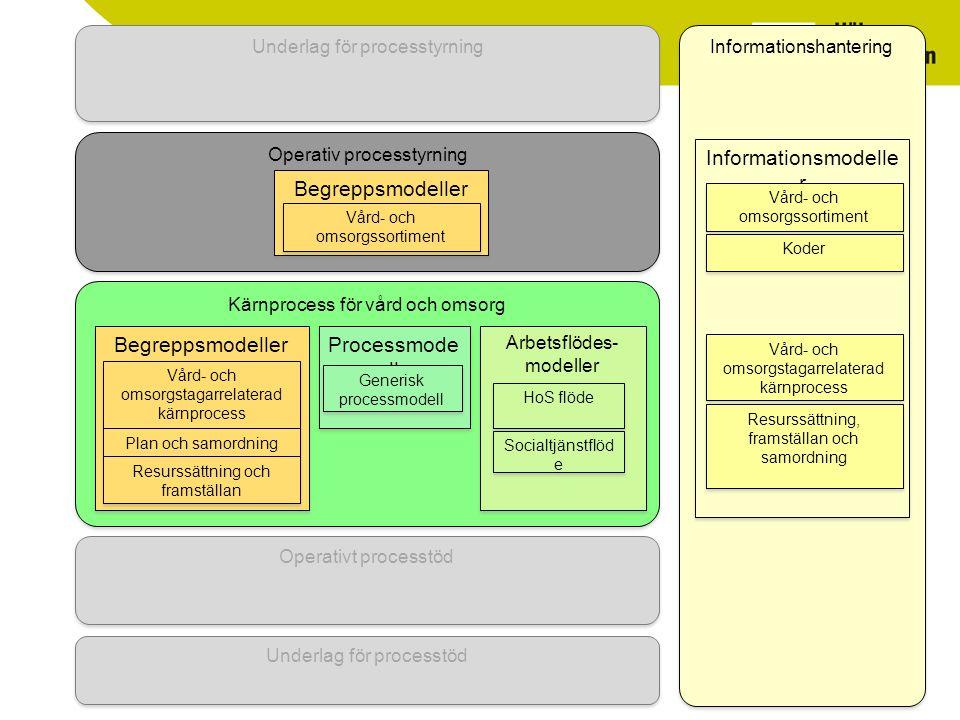 Informationsmodeller Begreppsmodeller
