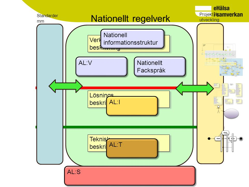 Nationellt regelverk Nationell informationsstruktur Verksamhets