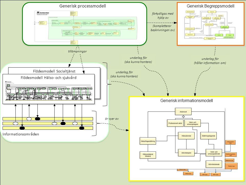 Generisk processmodell Generisk processmodell Generisk processmodell